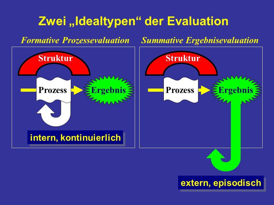 intern, kontinuierlich Ergebnis Formative ProzessevaluationSummative Ergebnisevaluation Zwei Idealtypen der Evaluation Struktur Prozess Struktur Proze
