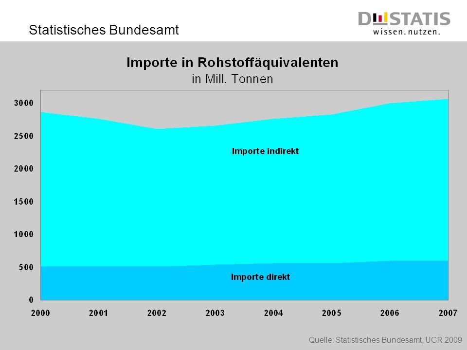 Statistisches Bundesamt Quelle: Statistisches Bundesamt, UGR 2009