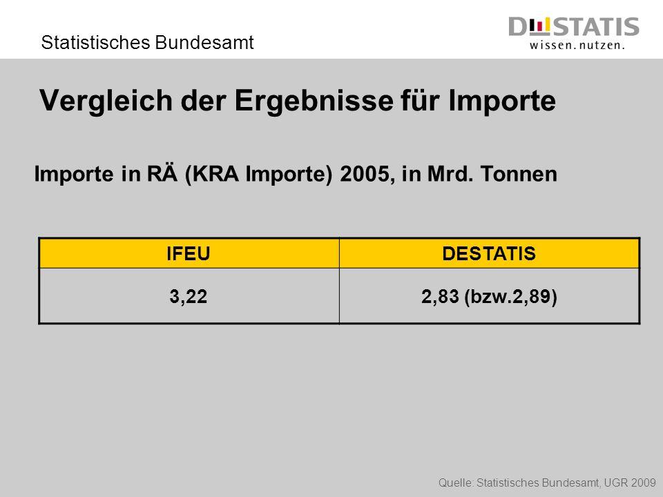 Statistisches Bundesamt Vergleich der Ergebnisse für Importe IFEUDESTATIS 3,222,83 (bzw.2,89) Importe in RÄ (KRA Importe) 2005, in Mrd. Tonnen Quelle: