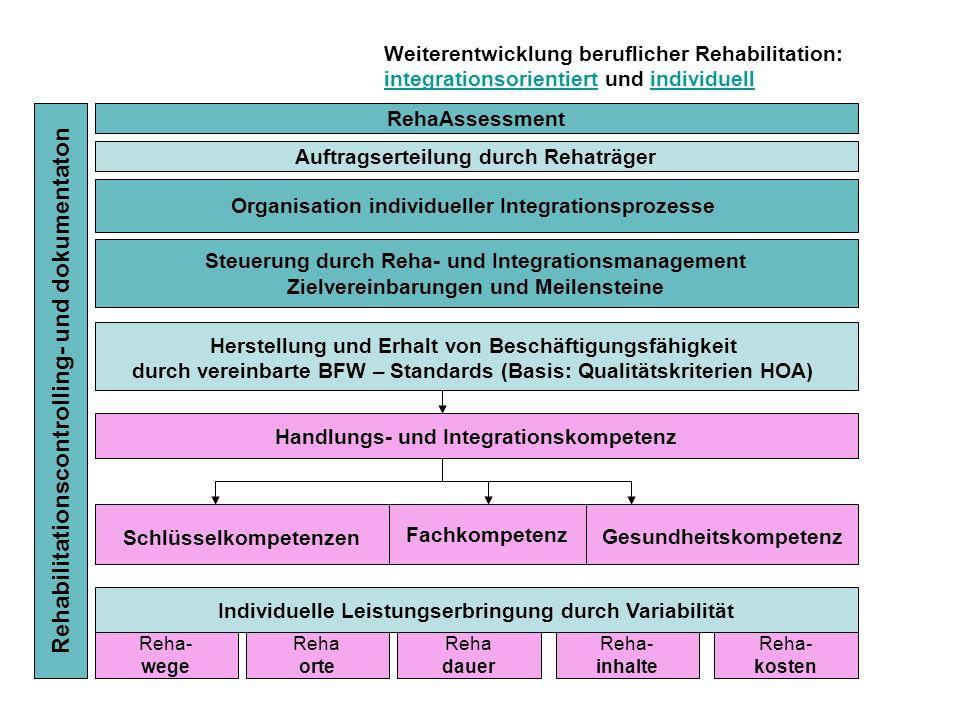 Weiterentwicklung beruflicher Rehabilitation: integrationsorientiert und individuell integrationsorientiertindividuell Organisation individueller Inte
