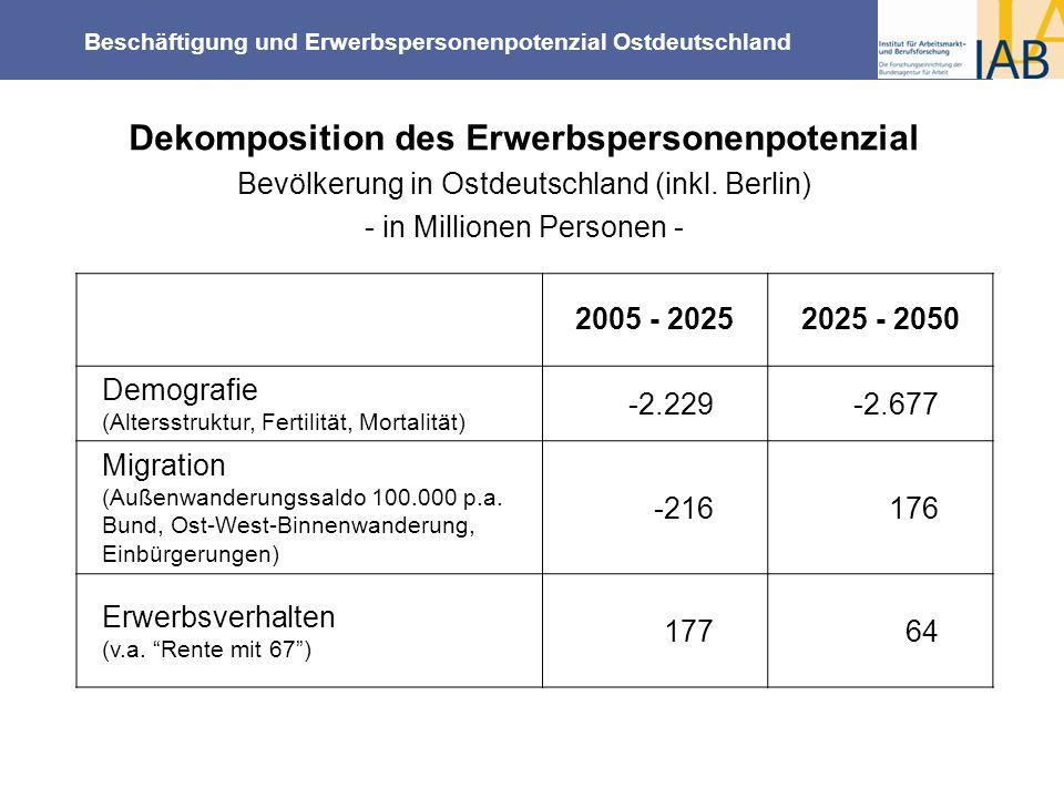 2005 - 20252025 - 2050 Demografie (Altersstruktur, Fertilität, Mortalität) -2.229-2.677 Migration (Außenwanderungssaldo 100.000 p.a. Bund, Ost-West-Bi