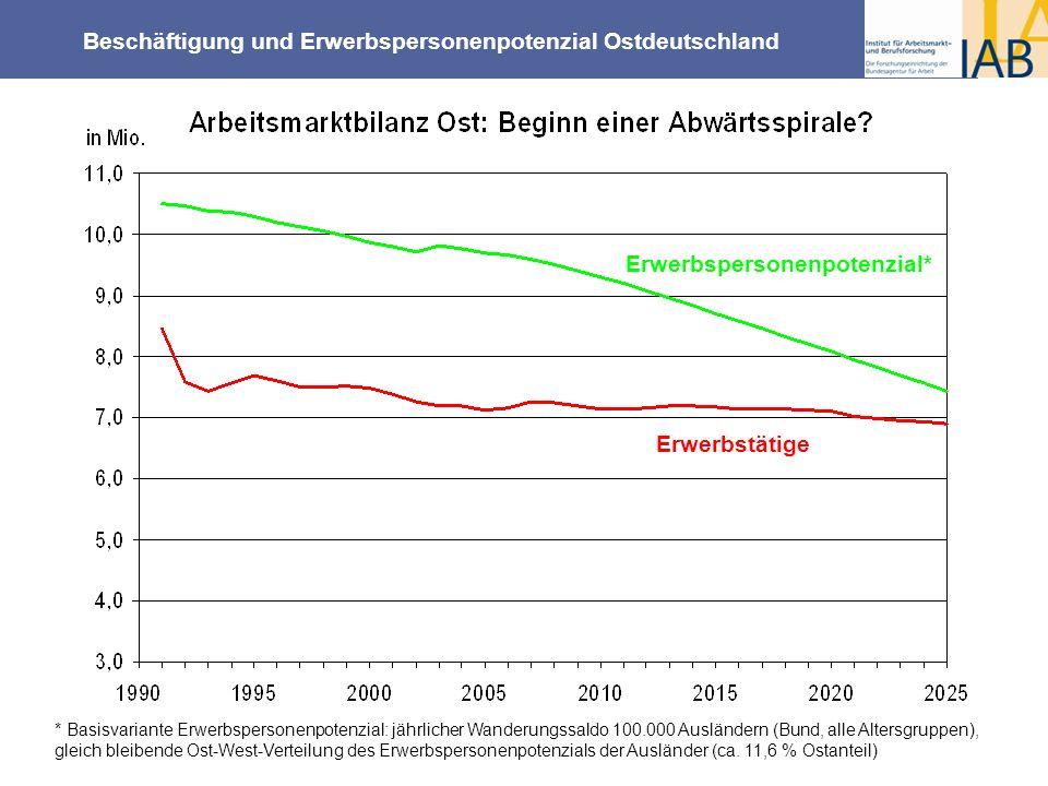 Beschäftigung und Erwerbspersonenpotenzial Ostdeutschland Erwerbspersonenpotenzial* Erwerbstätige * Basisvariante Erwerbspersonenpotenzial: jährlicher