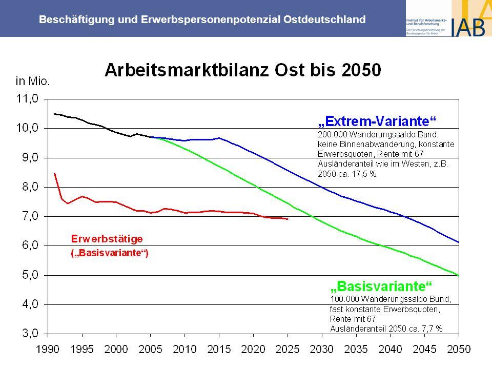 Beschäftigung und Erwerbspersonenpotenzial Ostdeutschland