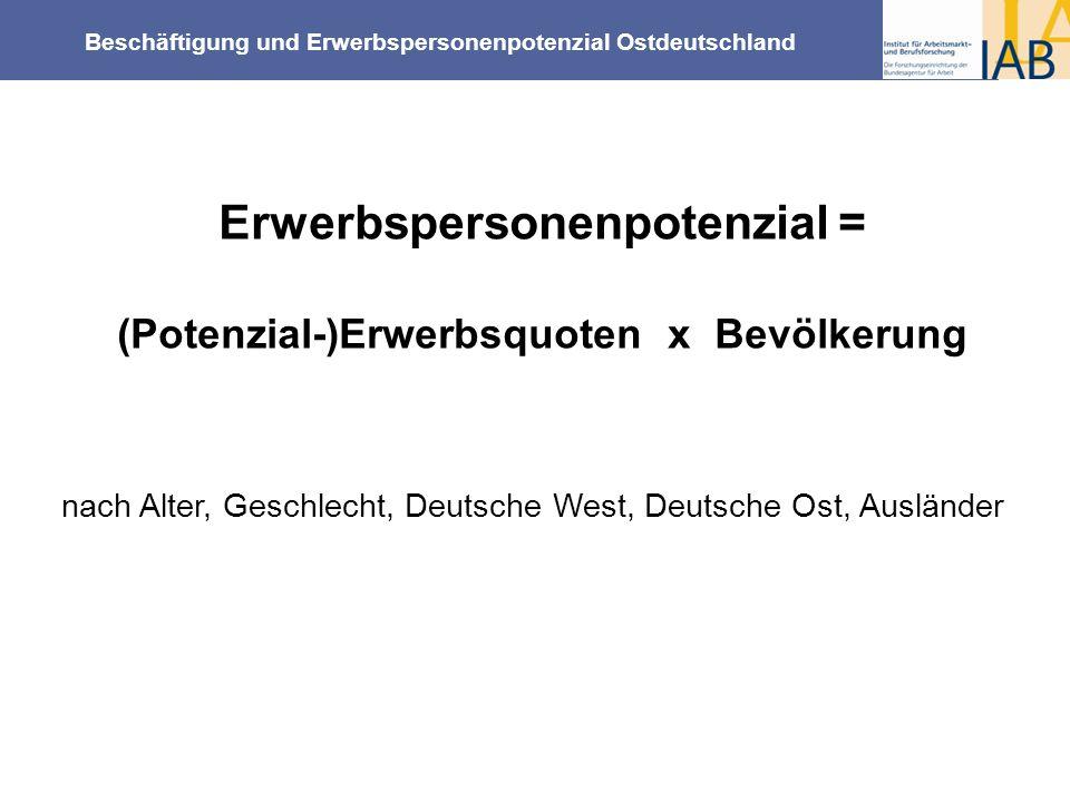 Beschäftigung und Erwerbspersonenpotenzial Ostdeutschland Erwerbspersonenpotenzial = (Potenzial-)Erwerbsquoten x Bevölkerung nach Alter, Geschlecht, D