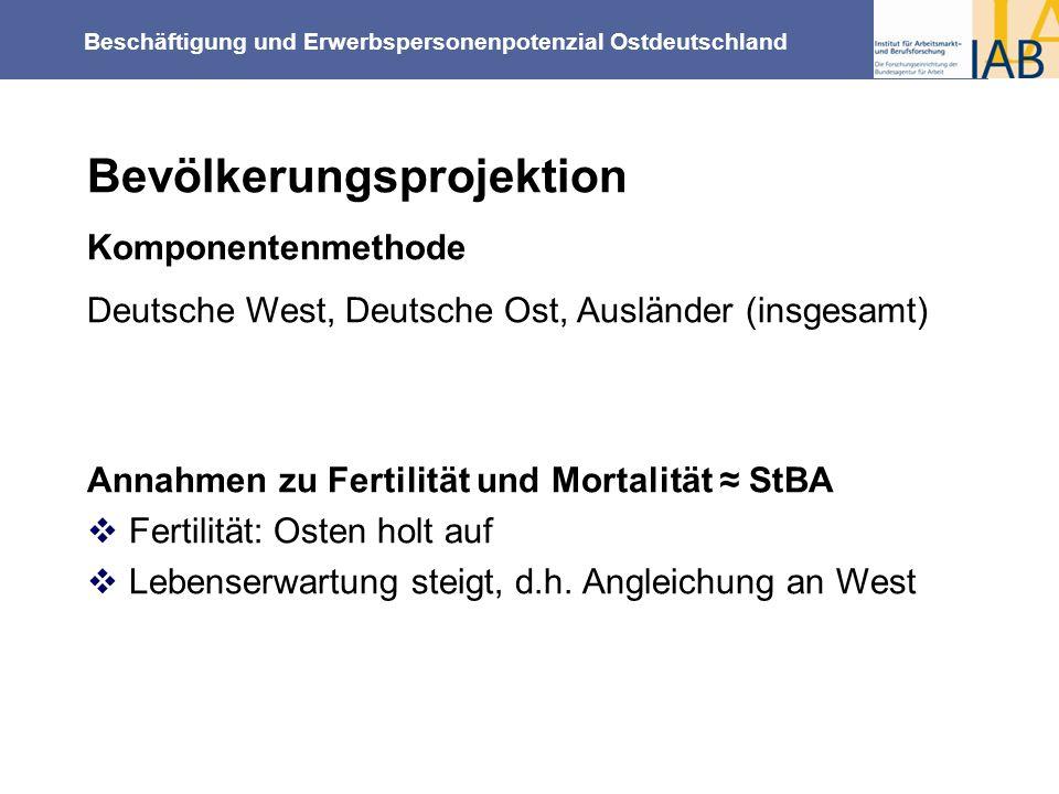Beschäftigung und Erwerbspersonenpotenzial Ostdeutschland Bevölkerungsprojektion Komponentenmethode Deutsche West, Deutsche Ost, Ausländer (insgesamt)