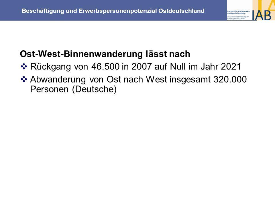 Beschäftigung und Erwerbspersonenpotenzial Ostdeutschland Ost-West-Binnenwanderung lässt nach Rückgang von 46.500 in 2007 auf Null im Jahr 2021 Abwand