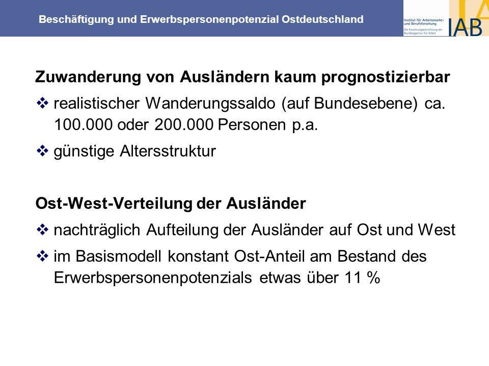 Beschäftigung und Erwerbspersonenpotenzial Ostdeutschland Zuwanderung von Ausländern kaum prognostizierbar realistischer Wanderungssaldo (auf Bundeseb