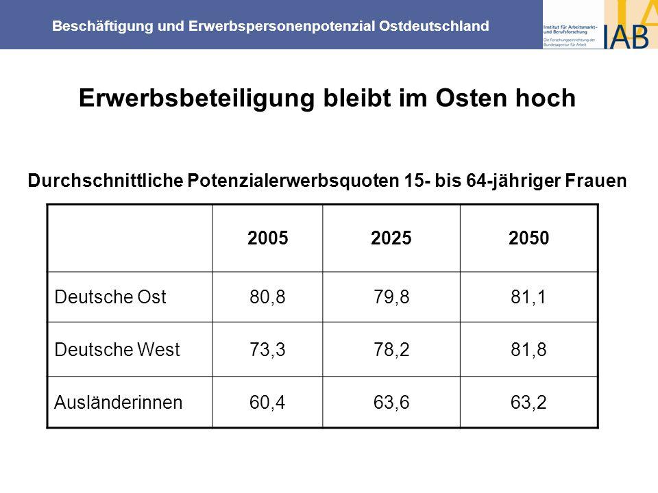 Beschäftigung und Erwerbspersonenpotenzial Ostdeutschland Erwerbsbeteiligung bleibt im Osten hoch Durchschnittliche Potenzialerwerbsquoten 15- bis 64-