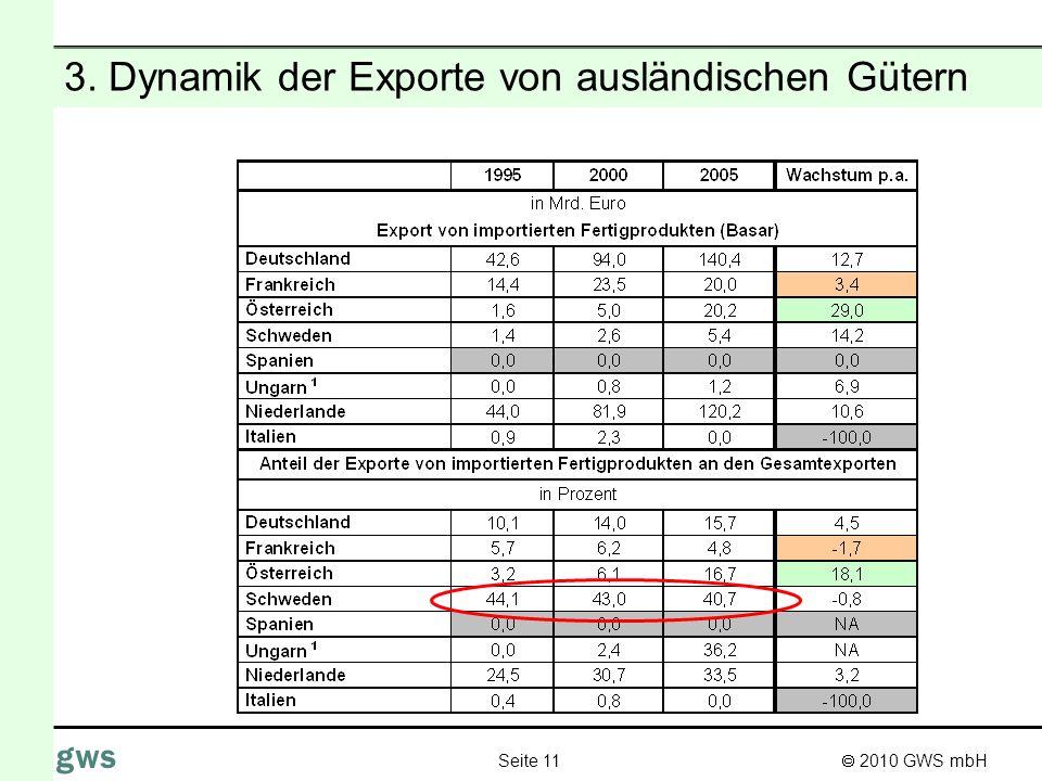 2010 GWS mbH Seite 11 gws 3. Dynamik der Exporte von ausländischen Gütern