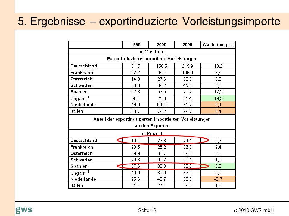2010 GWS mbH Seite 16 gws 5. Ergebnisse - exportinduzierte Wertschöpfung