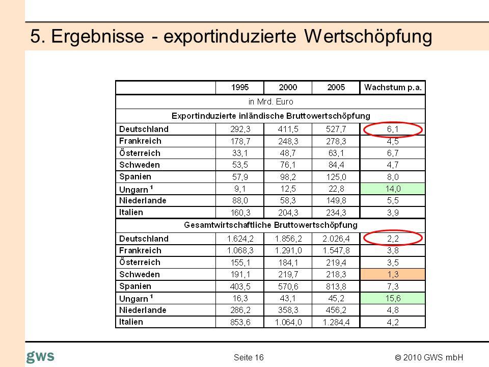2010 GWS mbH Seite 17 gws 5. Relevanz der exportinduzierten Wertschöpfung