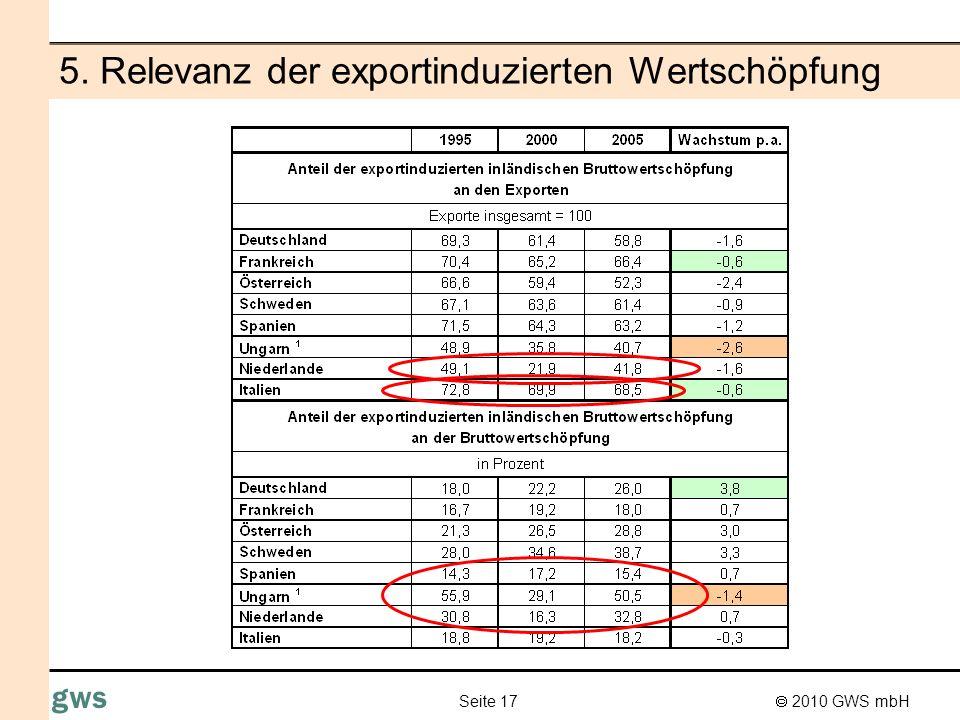 2010 GWS mbH Seite 18 gws 5. Exportinduzierte Wertschöpfung nach Sektoren