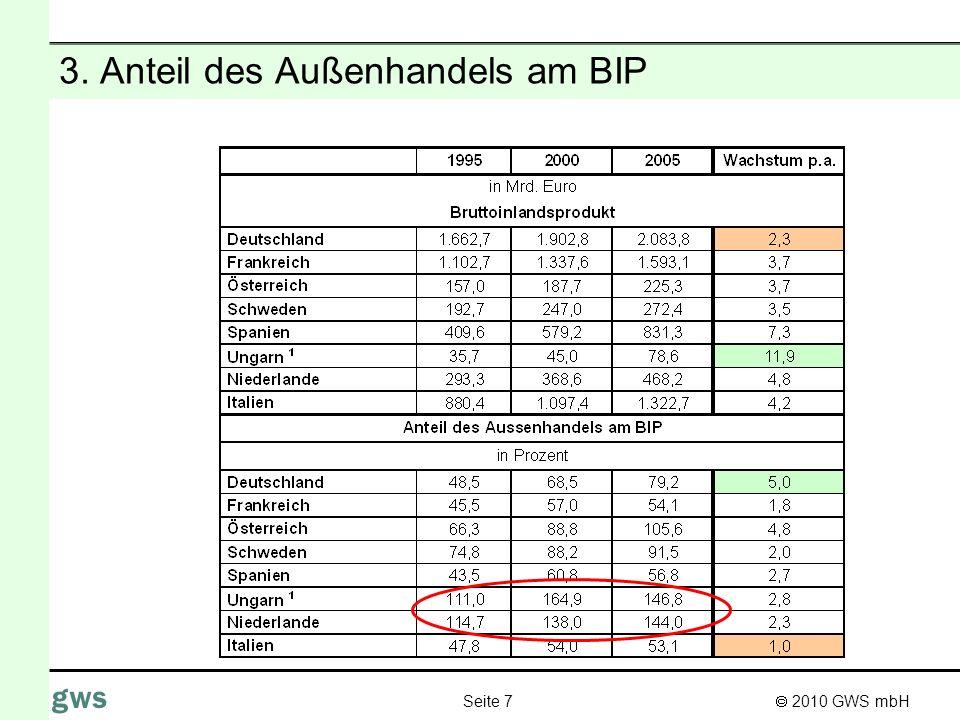 2010 GWS mbH Seite 7 gws 3. Anteil des Außenhandels am BIP