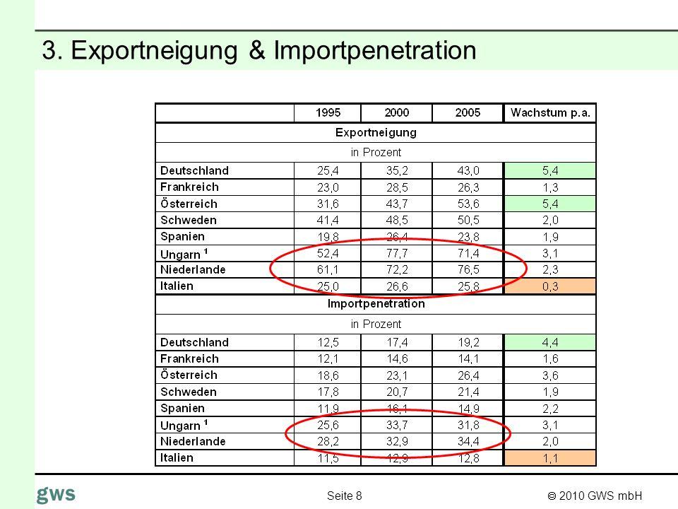 2010 GWS mbH Seite 8 gws 3. Exportneigung & Importpenetration