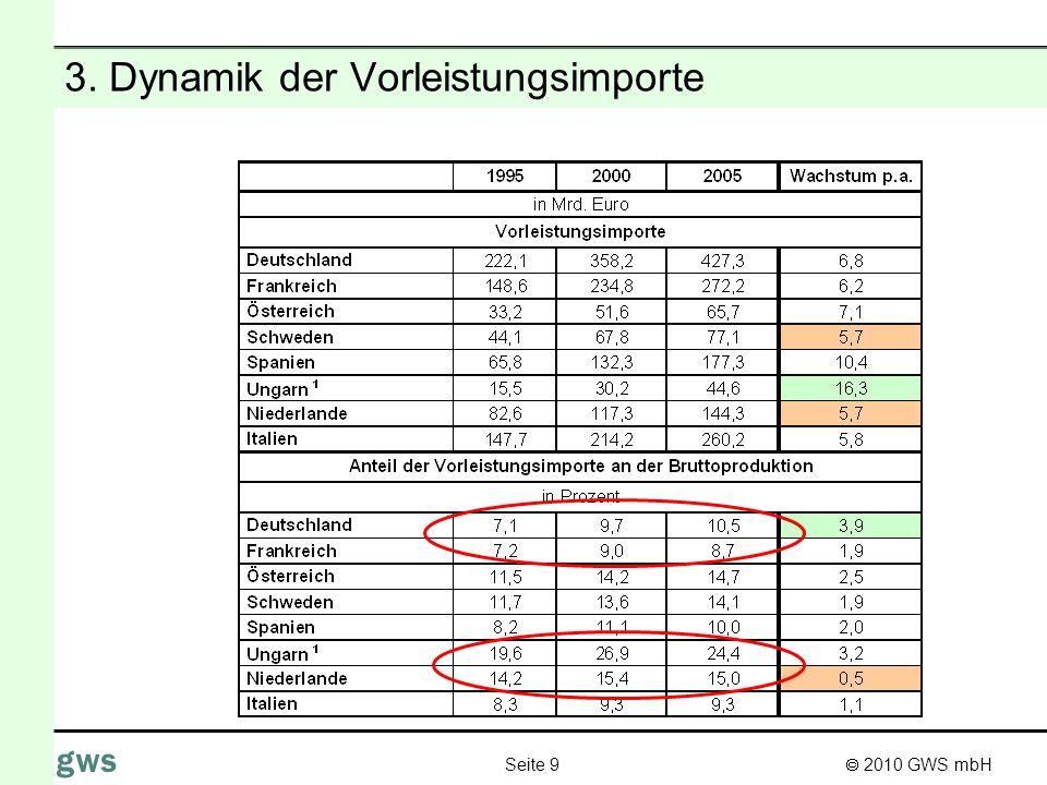 2010 GWS mbH Seite 9 gws 3. Dynamik der Vorleistungsimporte