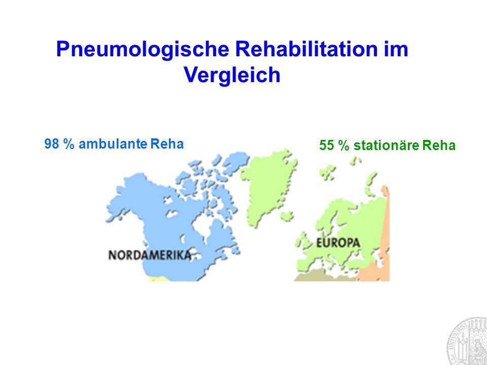 Pneumologische Rehabilitation im Vergleich 98 % ambulante Reha 55 % stationäre Reha
