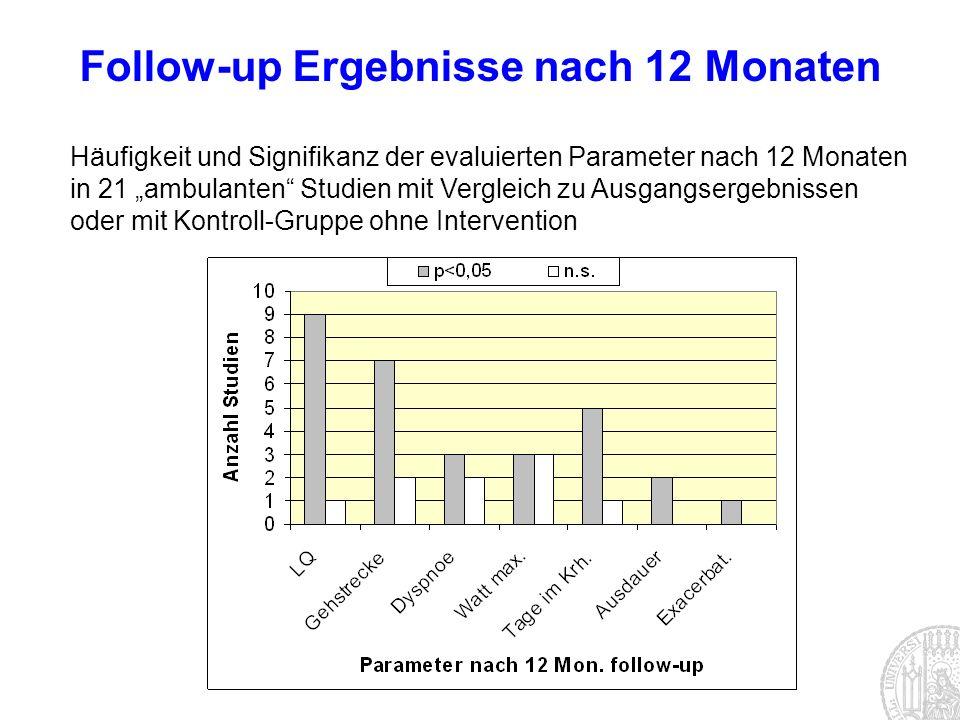 Häufigkeit und Signifikanz der evaluierten Parameter nach 12 Monaten in 21 ambulanten Studien mit Vergleich zu Ausgangsergebnissen oder mit Kontroll-G