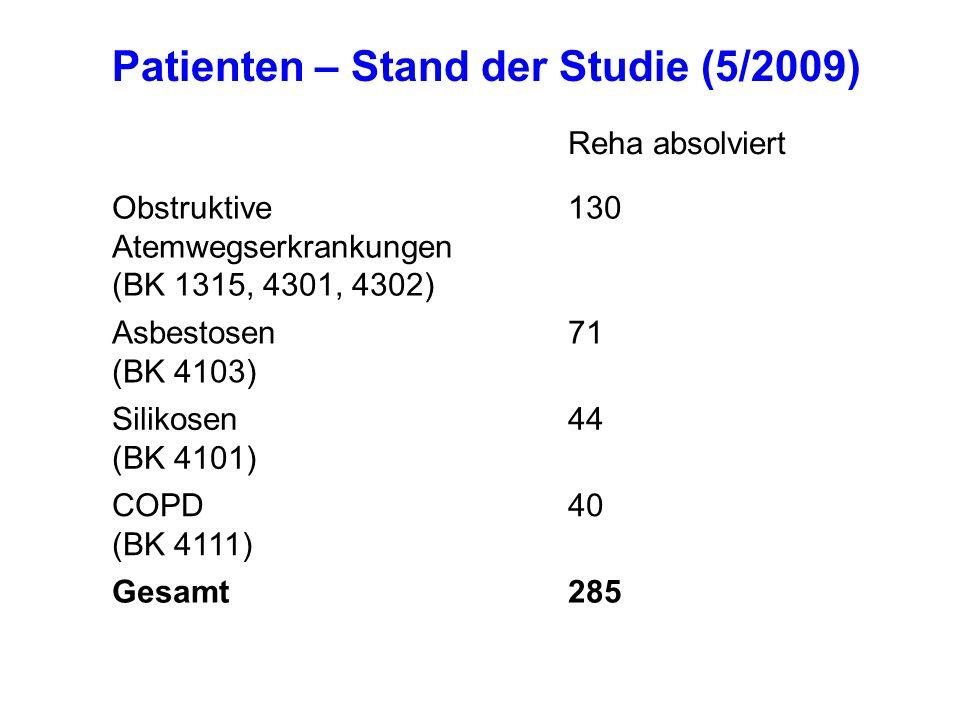 Reha absolviert Obstruktive Atemwegserkrankungen (BK 1315, 4301, 4302) 130 Asbestosen (BK 4103) 71 Silikosen (BK 4101) 44 COPD (BK 4111) 40 Gesamt285