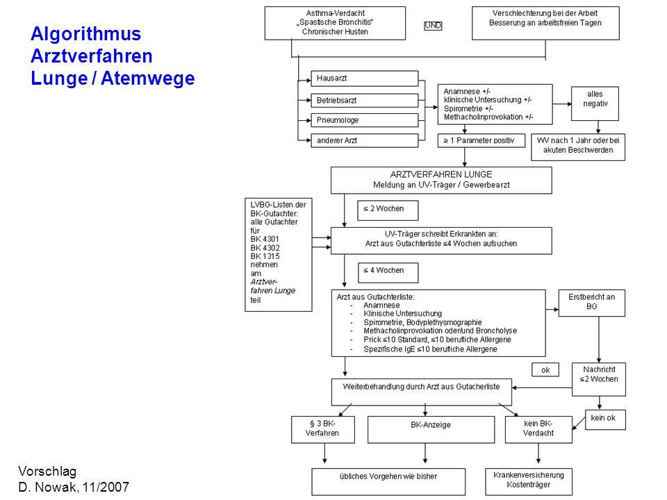 Vorschlag D. Nowak, 11/2007 Algorithmus Arztverfahren Lunge / Atemwege