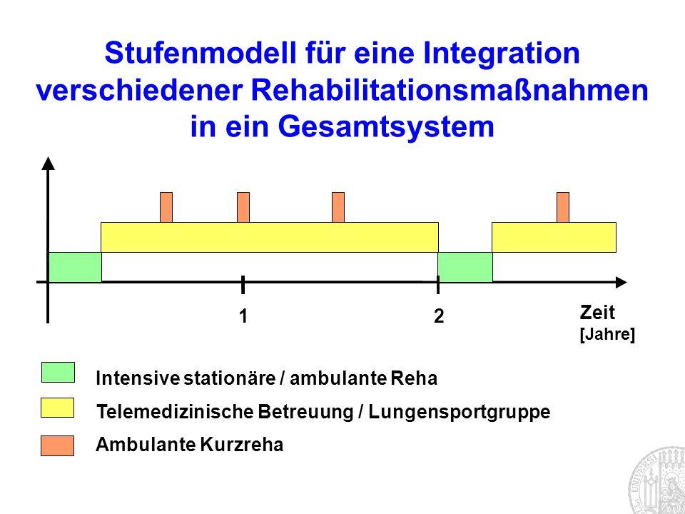 Zeit [Jahre] 12 Intensive stationäre / ambulante Reha Telemedizinische Betreuung / Lungensportgruppe Ambulante Kurzreha Stufenmodell für eine Integrat
