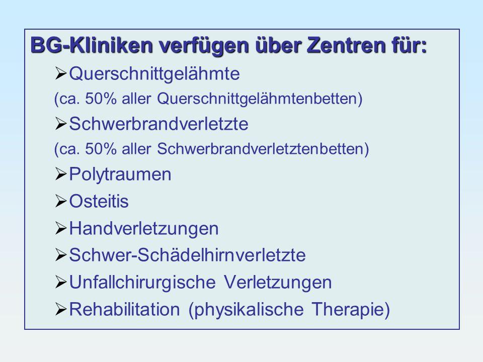 BG-Kliniken verfügen über Zentren für: Querschnittgelähmte (ca. 50% aller Querschnittgelähmtenbetten) Schwerbrandverletzte (ca. 50% aller Schwerbrandv