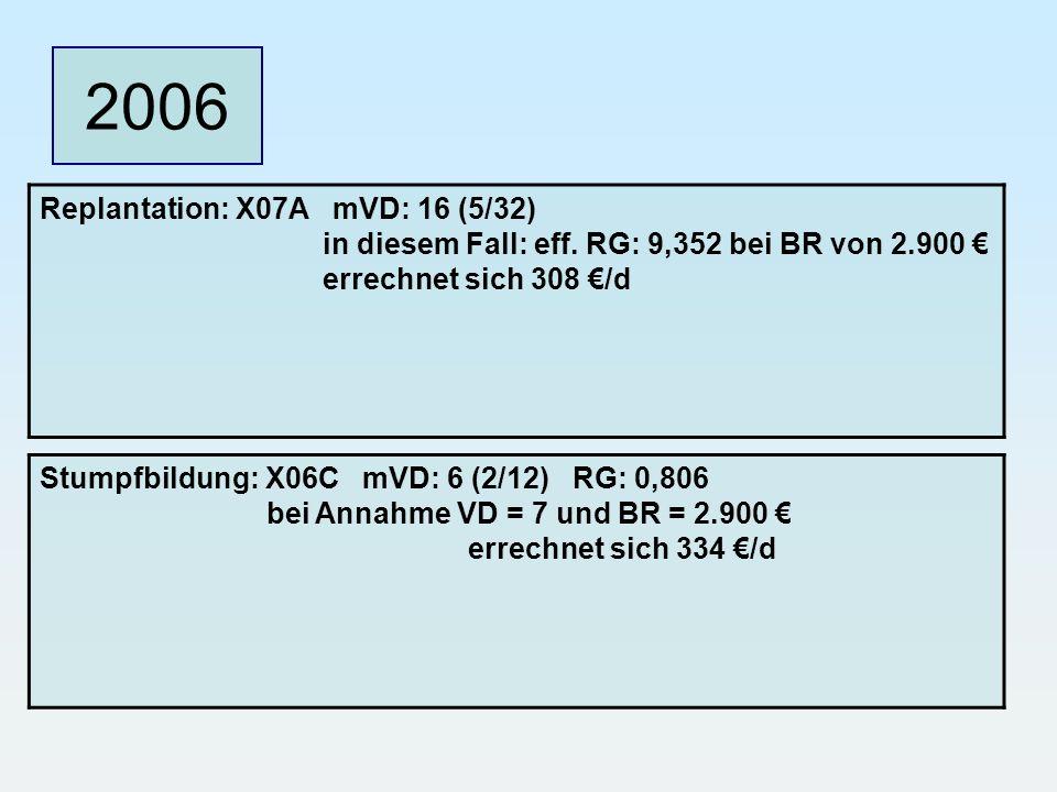 2006 Replantation: X07A mVD: 16 (5/32) in diesem Fall: eff. RG: 9,352 bei BR von 2.900 errechnet sich 308 /d Stumpfbildung: X06C mVD: 6 (2/12) RG: 0,8