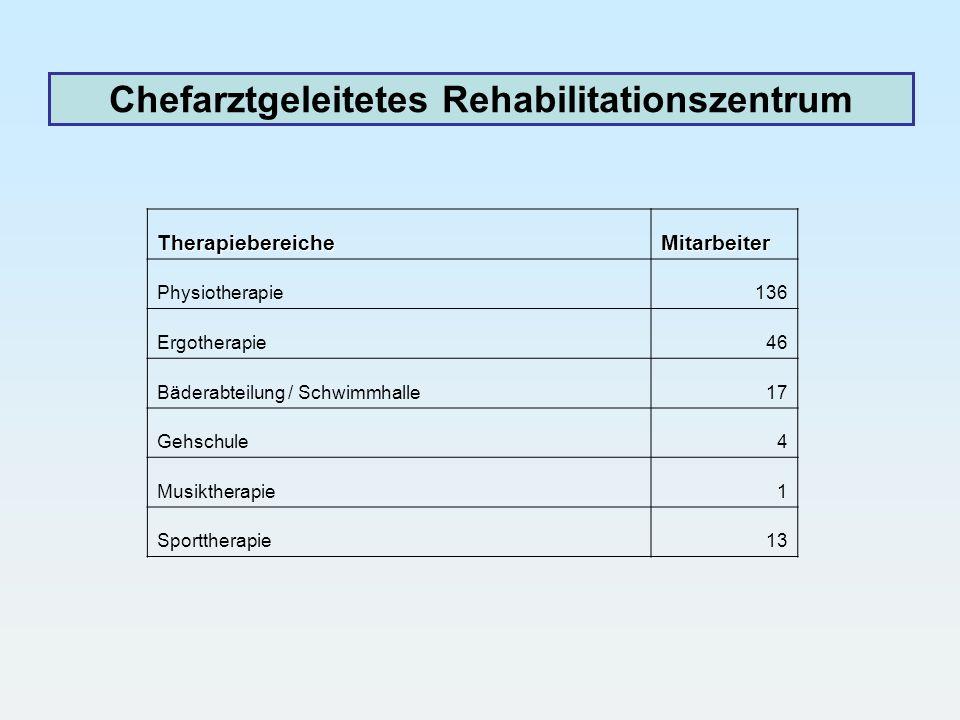 Chefarztgeleitetes Rehabilitationszentrum TherapiebereicheMitarbeiter Physiotherapie136 Ergotherapie46 Bäderabteilung / Schwimmhalle17 Gehschule4 Musi
