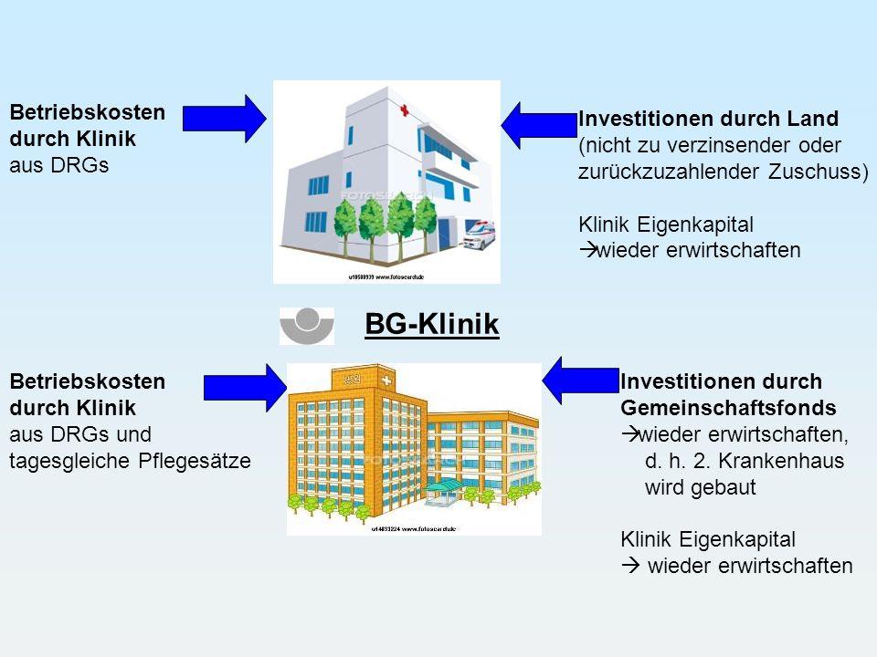 Betriebskosten durch Klinik aus DRGs Investitionen durch Land (nicht zu verzinsender oder zurückzuzahlender Zuschuss) Klinik Eigenkapital wieder erwir