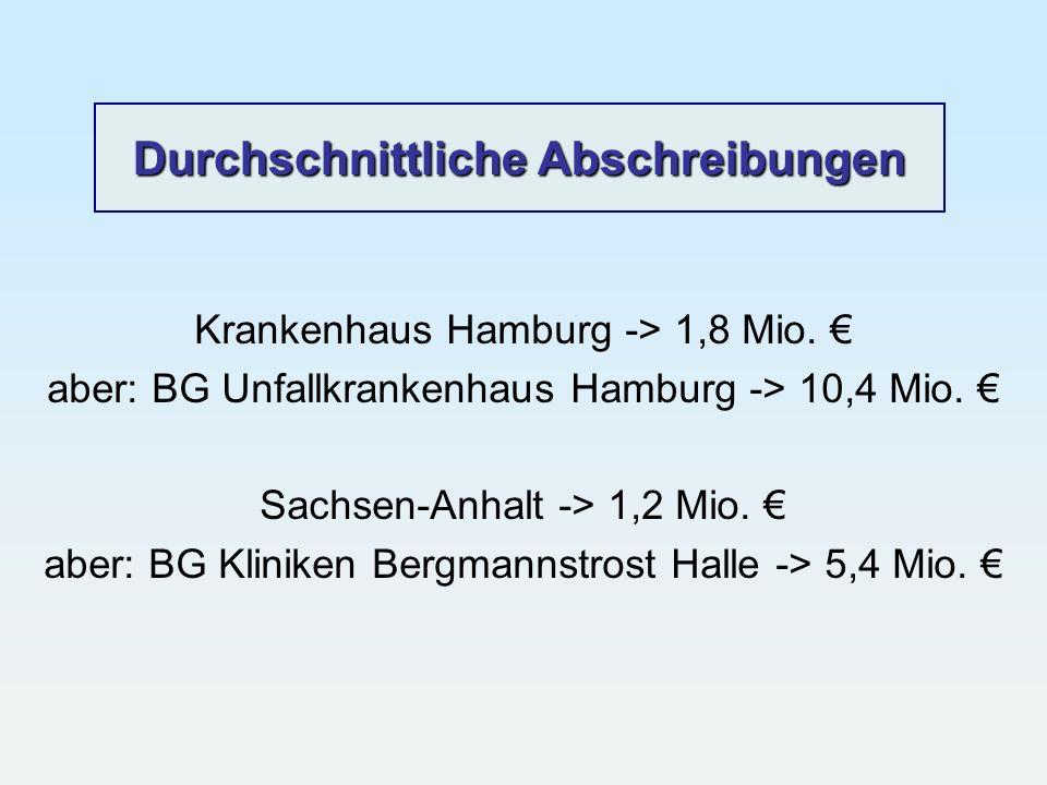 Durchschnittliche Abschreibungen Krankenhaus Hamburg -> 1,8 Mio. aber: BG Unfallkrankenhaus Hamburg -> 10,4 Mio. Sachsen-Anhalt -> 1,2 Mio. aber: BG K