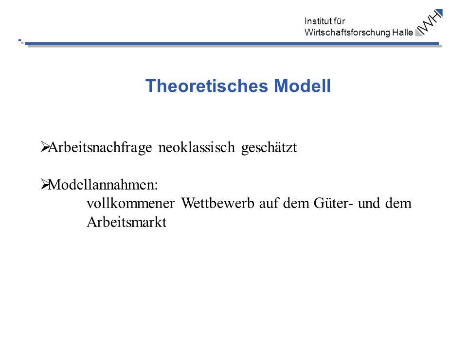 Institut für Wirtschaftsforschung Halle Theoretisches Modell Arbeitsnachfrage neoklassisch geschätzt Modellannahmen: vollkommener Wettbewerb auf dem Güter- und dem Arbeitsmarkt