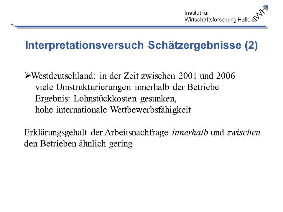 Institut für Wirtschaftsforschung Halle Interpretationsversuch Schätzergebnisse (2) Westdeutschland: in der Zeit zwischen 2001 und 2006 viele Umstrukturierungen innerhalb der Betriebe Ergebnis: Lohnstückkosten gesunken, hohe internationale Wettbewerbsfähigkeit Erklärungsgehalt der Arbeitsnachfrage innerhalb und zwischen den Betrieben ähnlich gering