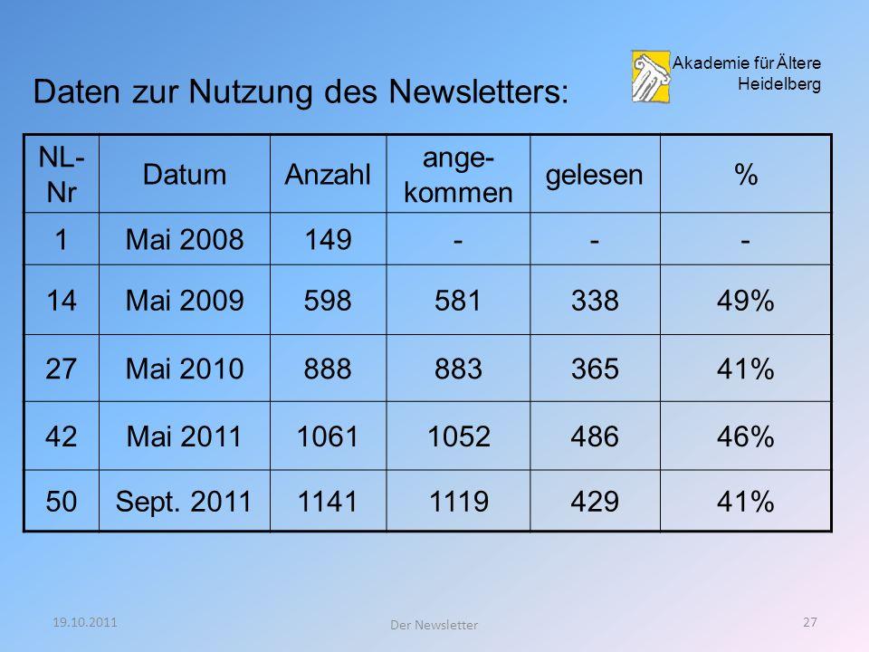 19.10.201126 Der Newsletter Akademie für Ältere Heidelberg Anmeldung per E-Mail bestätigen