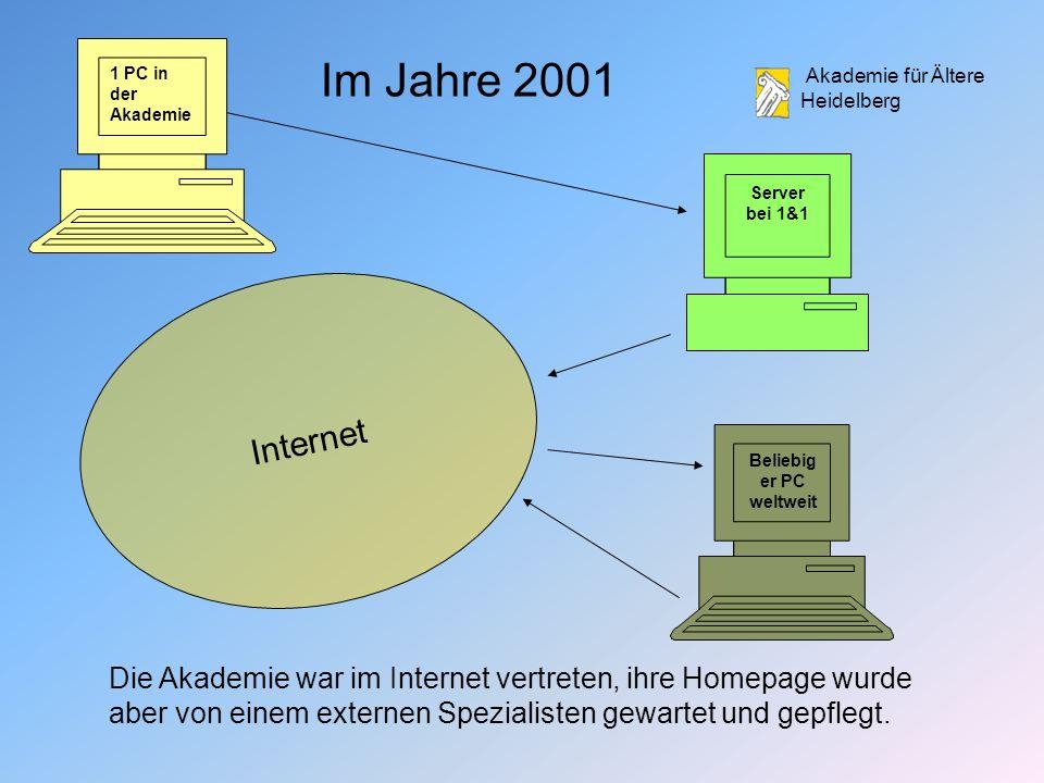 Akademie für Ältere Heidelberg Server bei 1&1 1 PC in der Akademie Internet Beliebig er PC weltweit Die Akademie war im Internet vertreten, ihre Homepage wurde aber von einem externen Spezialisten gewartet und gepflegt.