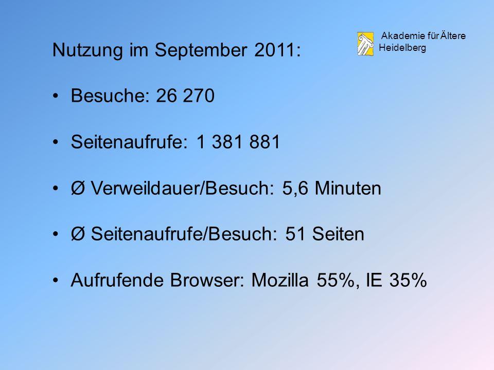 Akademie für Ältere Heidelberg Nutzung im September 2011: Besuche: 26 270 Seitenaufrufe: 1 381 881 Ø Verweildauer/Besuch: 5,6 Minuten Ø Seitenaufrufe/Besuch: 51 Seiten Aufrufende Browser: Mozilla 55%, IE 35%