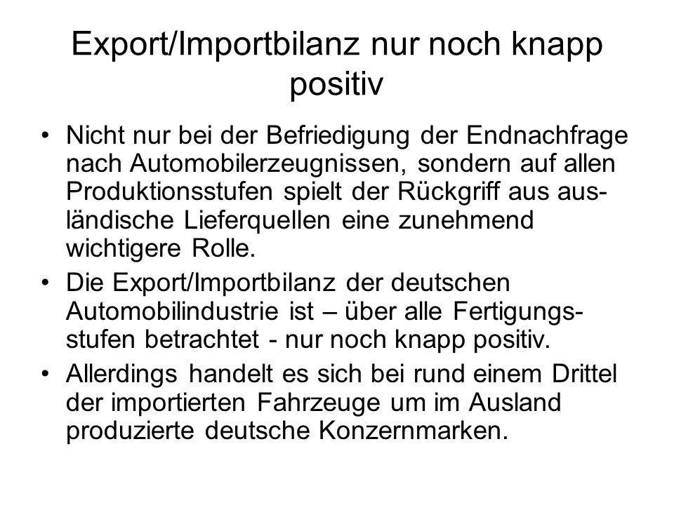 Export/Importbilanz nur noch knapp positiv Nicht nur bei der Befriedigung der Endnachfrage nach Automobilerzeugnissen, sondern auf allen Produktionsst