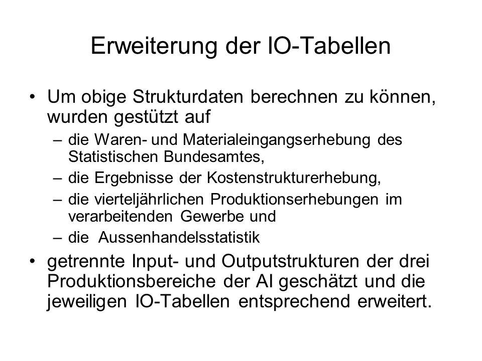 Erweiterung der IO-Tabellen Um obige Strukturdaten berechnen zu können, wurden gestützt auf –die Waren- und Materialeingangserhebung des Statistischen