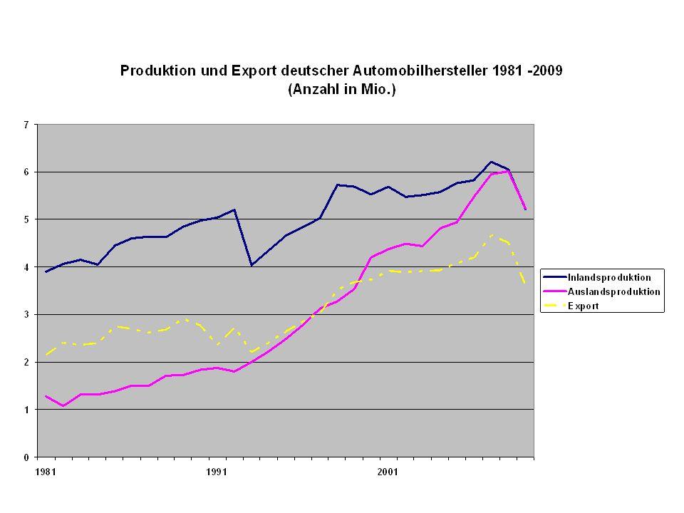 Export/Importbilanz nur noch knapp positiv Nicht nur bei der Befriedigung der Endnachfrage nach Automobilerzeugnissen, sondern auf allen Produktionsstufen spielt der Rückgriff aus aus- ländische Lieferquellen eine zunehmend wichtigere Rolle.