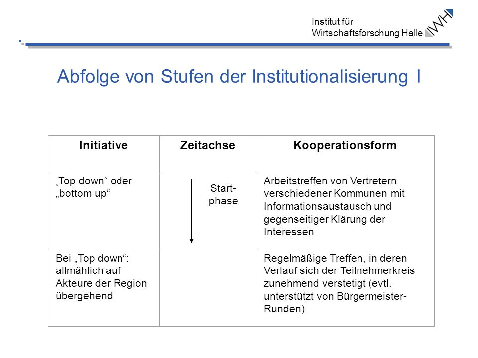 Institut für Wirtschaftsforschung Halle Abfolge von Stufen der Institutionalisierung I Start- phase InitiativeZeitachseKooperationsform Top down oder