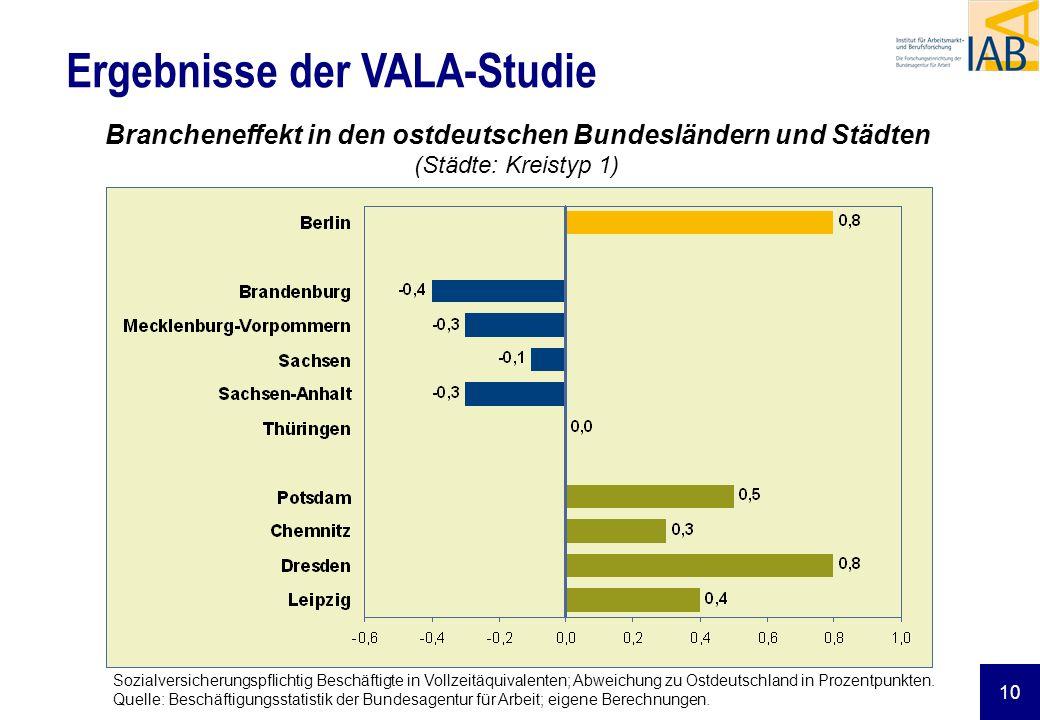 10 Brancheneffekt in den ostdeutschen Bundesländern und Städten (Städte: Kreistyp 1) Ergebnisse der VALA-Studie Sozialversicherungspflichtig Beschäfti