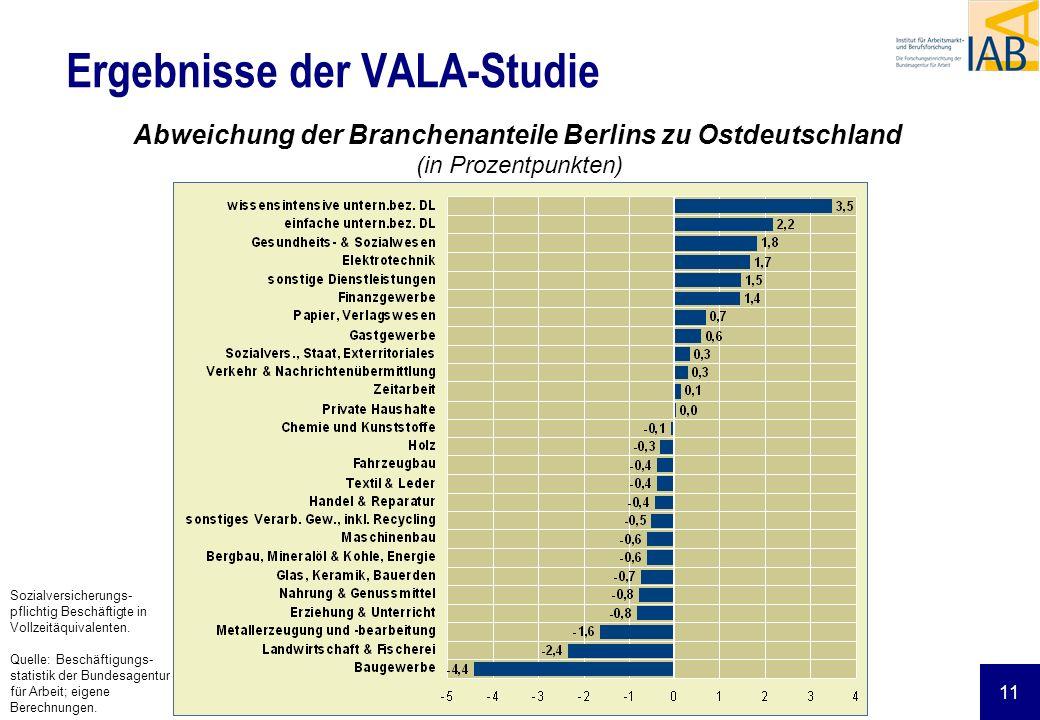 11 Ergebnisse der VALA-Studie Abweichung der Branchenanteile Berlins zu Ostdeutschland (in Prozentpunkten) Sozialversicherungs- pflichtig Beschäftigte
