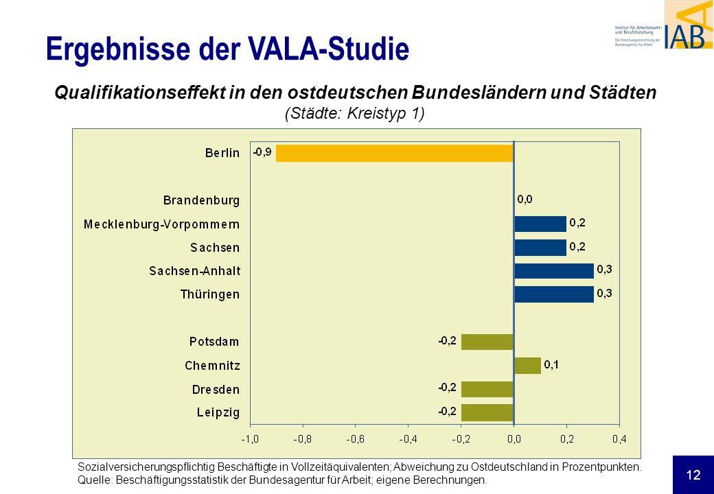 12 Ergebnisse der VALA-Studie Qualifikationseffekt in den ostdeutschen Bundesländern und Städten (Städte: Kreistyp 1) Sozialversicherungspflichtig Bes