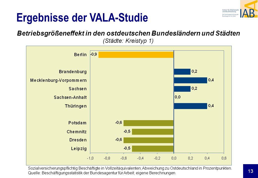 13 Ergebnisse der VALA-Studie Betriebsgrößeneffekt in den ostdeutschen Bundesländern und Städten (Städte: Kreistyp 1) Sozialversicherungspflichtig Bes