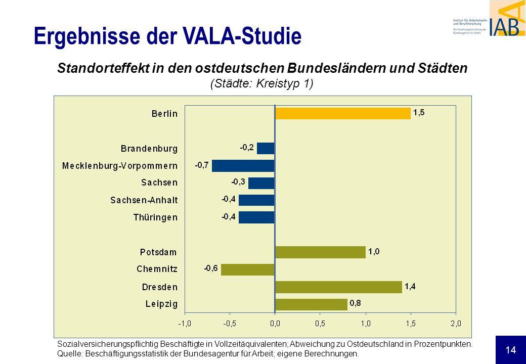 14 Ergebnisse der VALA-Studie Standorteffekt in den ostdeutschen Bundesländern und Städten (Städte: Kreistyp 1) Sozialversicherungspflichtig Beschäfti