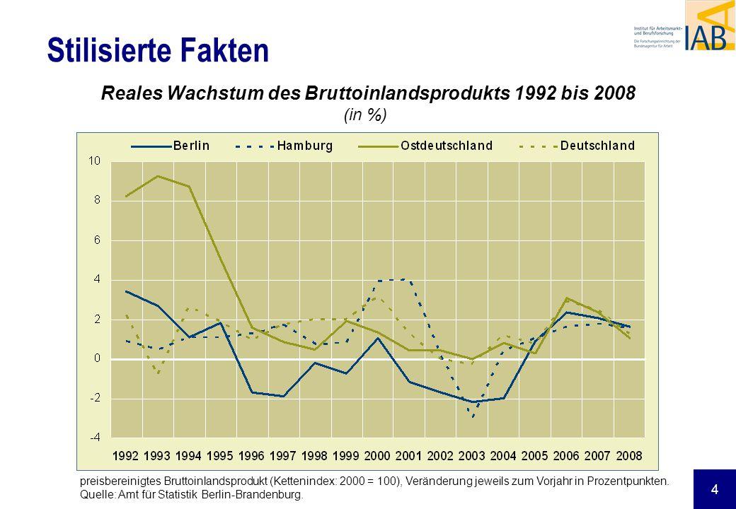 5 Stilisierte Fakten Entwicklung der Bruttowertschöpfung in Berlin 1991 bis 2007 in ausgewählten Wirtschaftsbereichen (preisbereinigt; 2000=100) Quelle: Amt für Statistik Berlin-Brandenburg.
