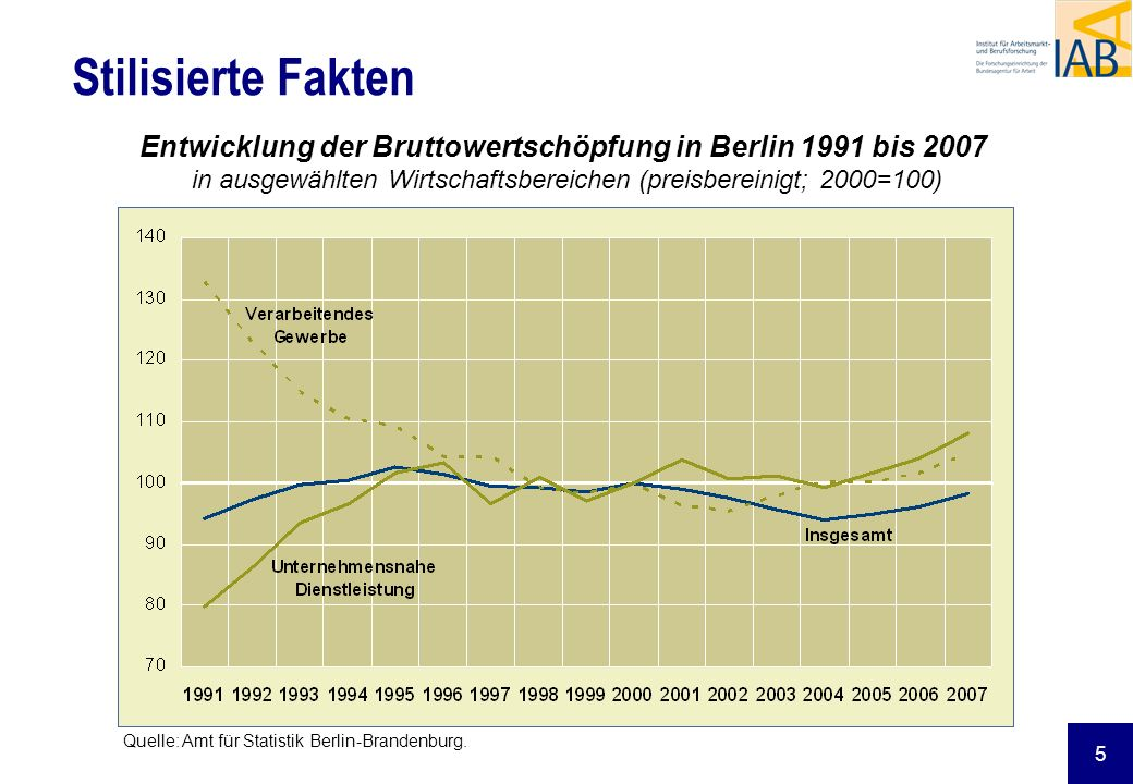 5 Stilisierte Fakten Entwicklung der Bruttowertschöpfung in Berlin 1991 bis 2007 in ausgewählten Wirtschaftsbereichen (preisbereinigt; 2000=100) Quell