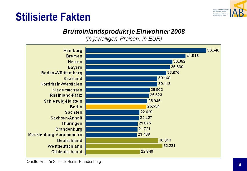 6 Stilisierte Fakten Bruttoinlandsprodukt je Einwohner 2008 (in jeweiligen Preisen; in EUR) Quelle: Amt für Statistik Berlin-Brandenburg.