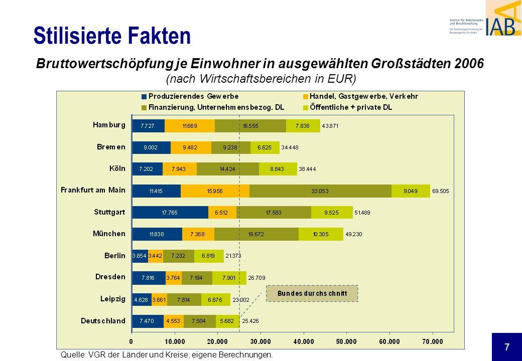 7 Stilisierte Fakten Bruttowertschöpfung je Einwohner in ausgewählten Großstädten 2006 (nach Wirtschaftsbereichen in EUR) Quelle: VGR der Länder und K