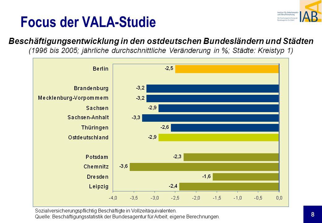 8 Focus der VALA-Studie Beschäftigungsentwicklung in den ostdeutschen Bundesländern und Städten (1996 bis 2005; jährliche durchschnittliche Veränderun