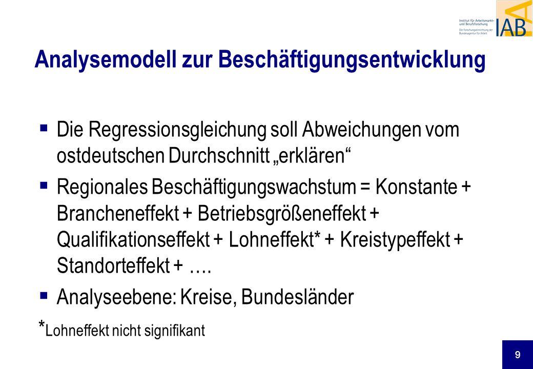 9 Die Regressionsgleichung soll Abweichungen vom ostdeutschen Durchschnitt erklären Regionales Beschäftigungswachstum = Konstante + Brancheneffekt + B