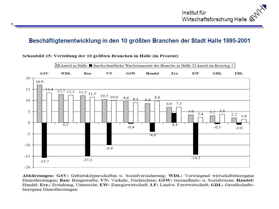 Institut für Wirtschaftsforschung Halle Beschäftigtenentwicklung in den 10 größten Branchen der Stadt Halle 1995-2001